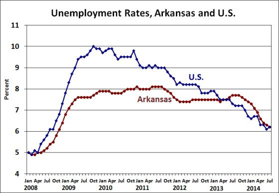 Unemployment Rate For Arkansas and US Since 2008