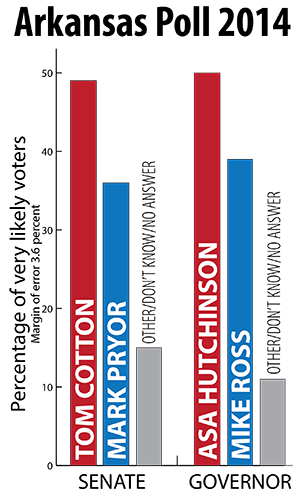 UA Poll With Cotton and Hutchinson Leads