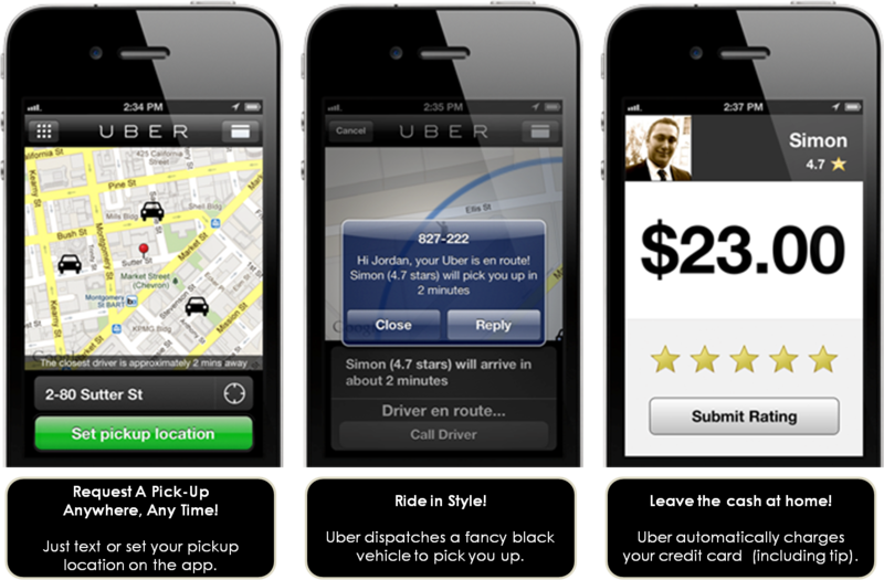 The Uber app connects passengers with drivers using personal cars who are not direct employees.