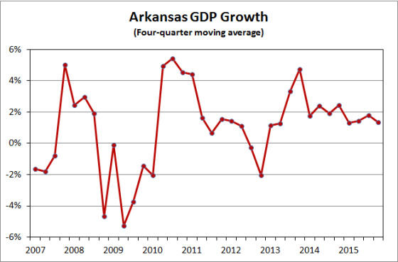 Arkansas GDP growth 2007-2015.