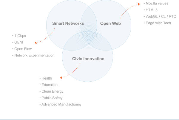 "A Mozilla Ignite Challenge graphic showing the ""sweet spot"" where smart networks, open web, and civic innovation meet."