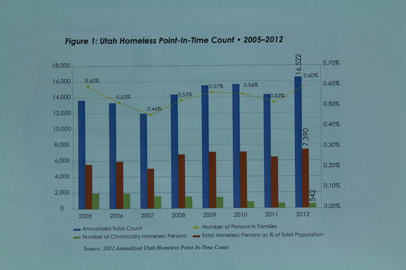 Utah Homeless Point-In-Time Count