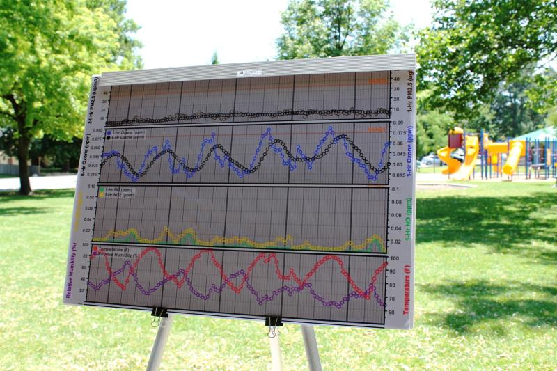 A chart of pollution levels at Hogan Park in Woods Cross