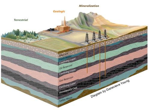 Diagram of underground carbon dioxide sequestration