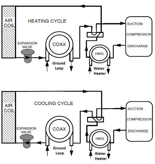 A rough diagram of John Loveless' geothermal heating and cooling system.