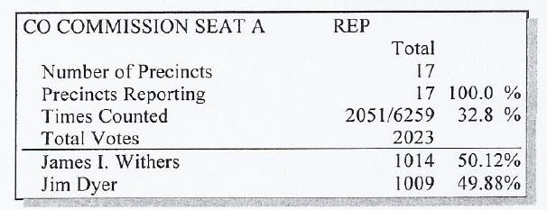 Results from the official canvass of the primary election in Millard County, Utah