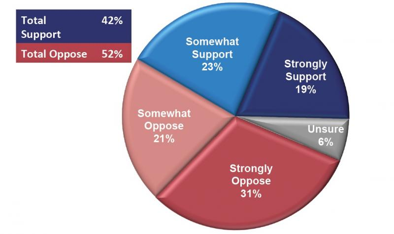 A poll of voters in eight Western states shows a majority of voters opposed to their states taking control of federal public lands.