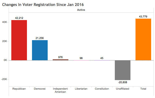 Number Of Registered Utah Voters Higher Than Ever Before | KUER 90.1