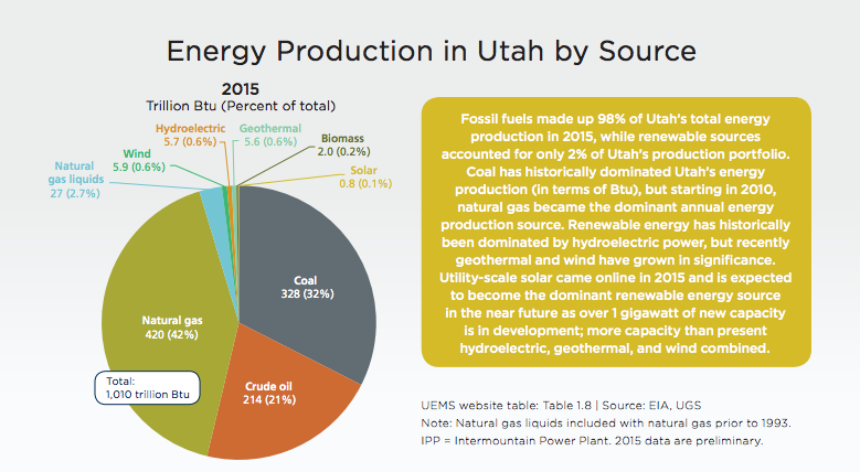 Utah's energy portfolio is dominated by fossil fuels -- but changing. The trends are up for discussion at the Governor's Energy Development Summit.