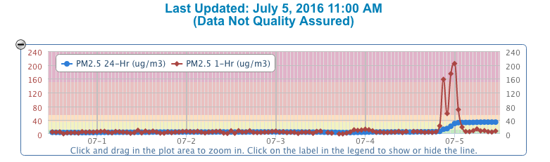 The pollution data from Salt Lake County air-quality monitors was striking after the Fourth of July holiday.