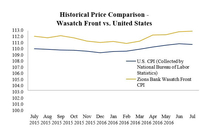 Historical Price Comparison - Wasatch Front vs United States
