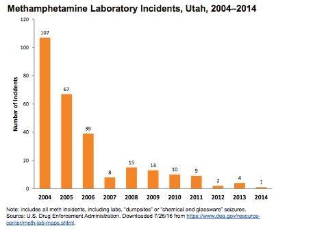 Methamphetamine Lab incidents 2004 to 2014