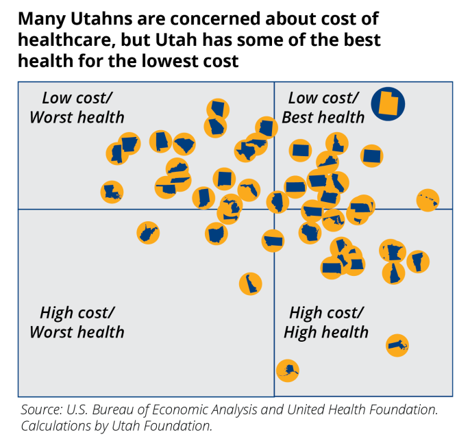 Data collected by the Utah Foundation shows Utah ranks with the best healthcare for the lowest cost in the nation.