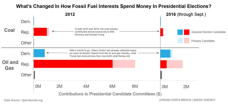 This chart shows oil/gas and coal company contributions to presidential candidate committees. It includes contributions from company PACs as well as individuals employed by the companies who donated at least $200.