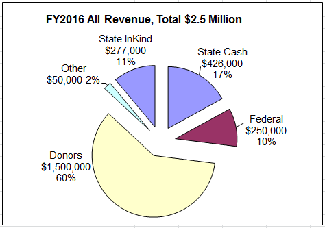 The Total Picture of MTPR Revenue for FY2016