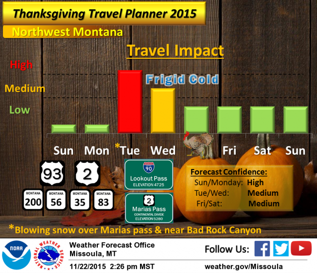 Thanksgiving week travel forecast