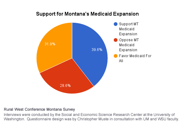 Support for Montana's Medicaid expansion according to a new survey from the Rural West Initiative