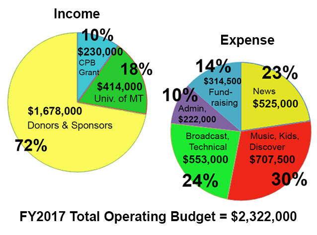 MTPR FY 2017 Operating Budget