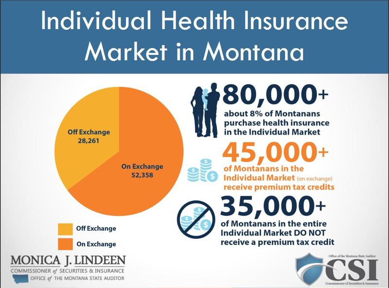 Montana health insurance market breakdown.