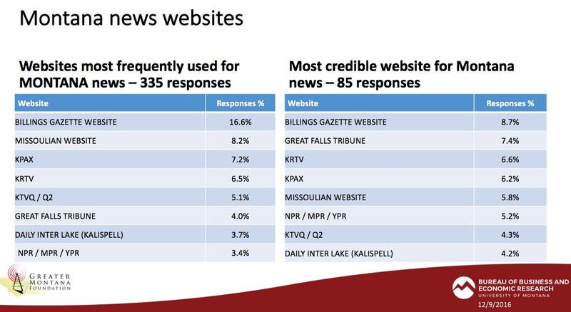 A slide from a new survey showing how Montanans get Montana news.