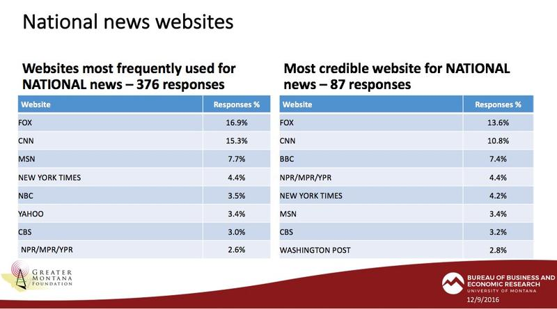 A slide from a new survey showing how Montanans get national news.