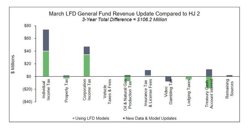 March LFD General Fund Revenue Update Compared to HJ 2.