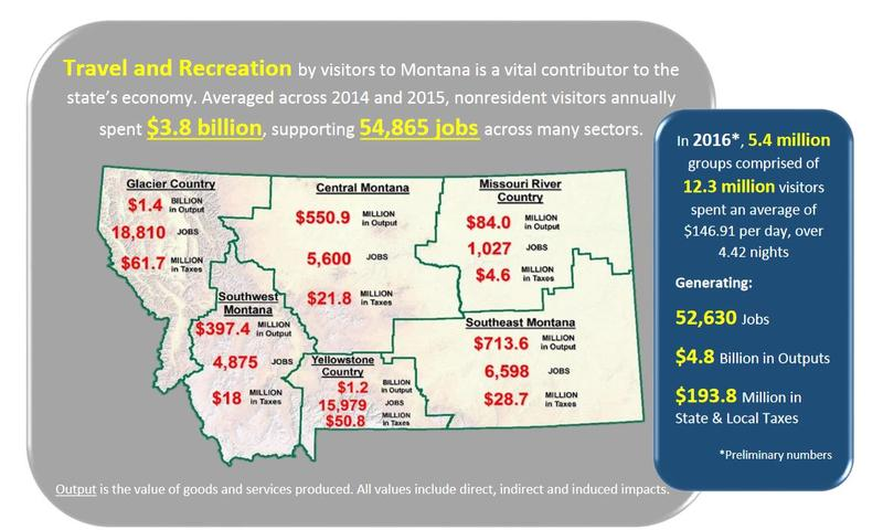 Overview of tourist spending in Montana.