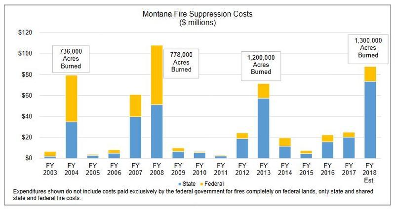 Montana Fire Suppression Costs.