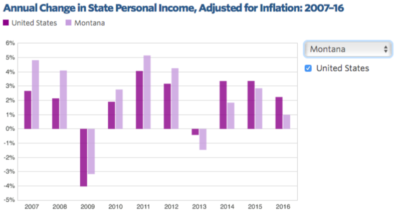 Annual Change In State Personal Income Adjusted For Inflation 2007-2016
