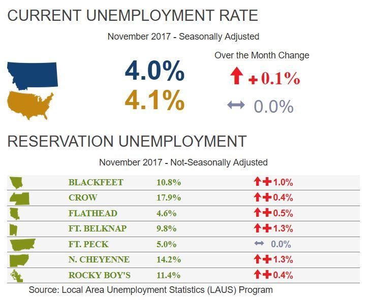 Montana unemployment rate, November 2017.