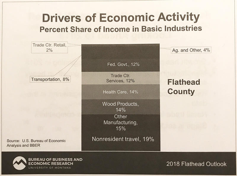 Drivers of economic activity in Flathead County.