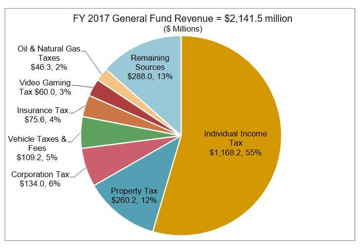 FY 2017 Montana General Fund Revenue by source