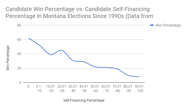 Candidate Win Percentage vs. Candidate Self-Financing Percentage In Montana Elections Since the 1990s.