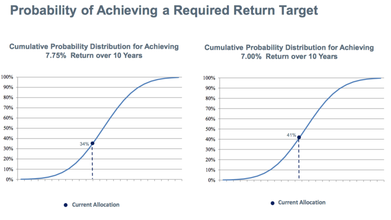 Graph showing the probability of achieving a required return target for Montana's pension investments.
