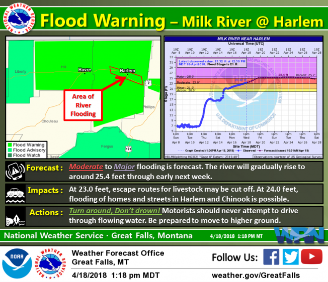 The Milk River is forecast to remain above Moderate flood stage into next week, possibly reaching Major flood stage for a time. Areas that have yet to experience flooding in this area may begin to see flooding soon.