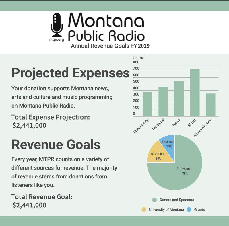 Montana Public Radio Budget Projections, Fiscal Year 2019.