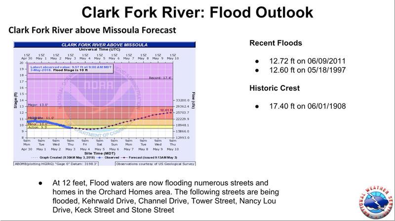Flood outlook for the Clark For River near Missoula.
