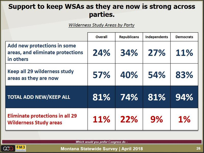 Support for keeping Wilderness Study Areas as they are now is strong across parties in Montana, according to a survey by UM's Crown of the Continent and Greater Yellowstone Initiative.