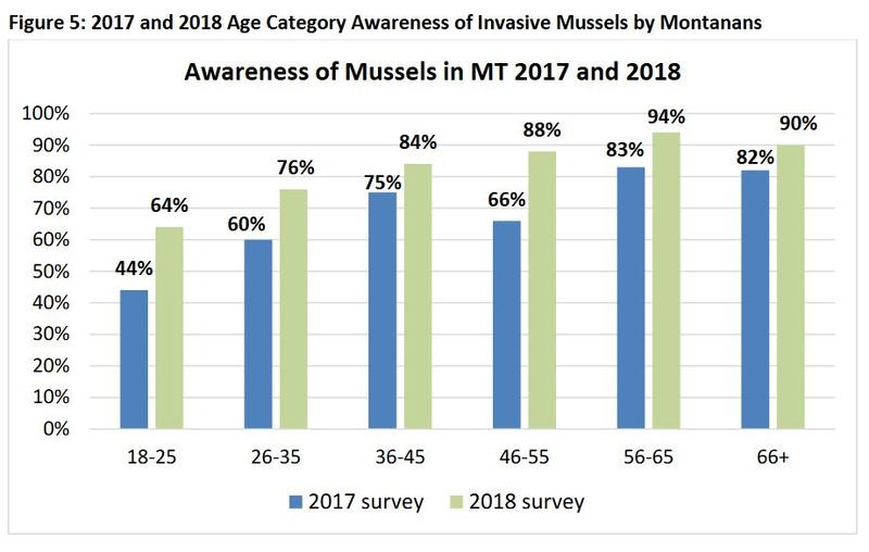 Awareness of mussels in Montana, 2017 and 2018.