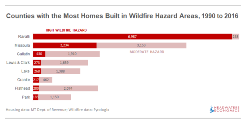 Counties With The Most Homes Built In WIldfire Hazard Areas, 1990-2016.