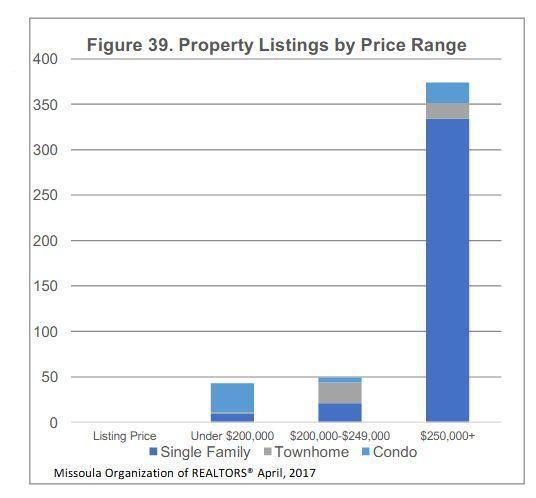 Missoula County Property listings by price range.