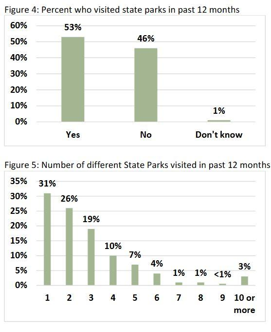Graphs showing the percent of survey respondents who visited state parks in past 12 months, and the number of different State Parks visited by respondents in past 12 months.
