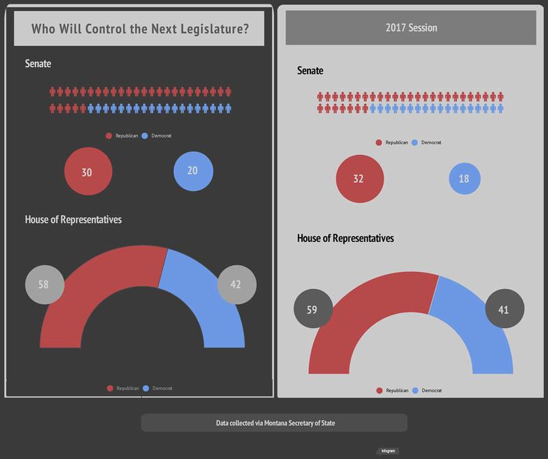 Montana Legislature balance of power, 2019 vs 2017.