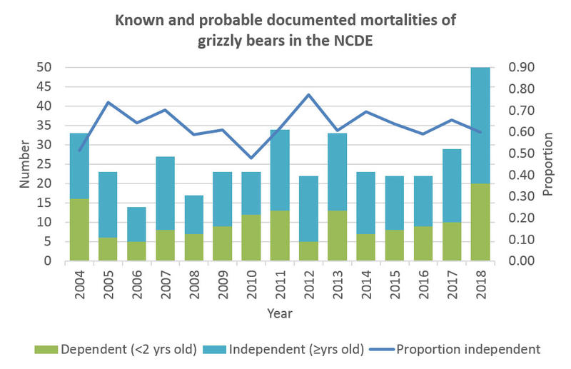 Known and probable documented mortalities of grizzly bears in the NCDE from 2004 to 2018.