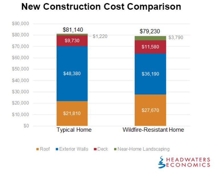 Wildfire resistant home construction cost comparison.