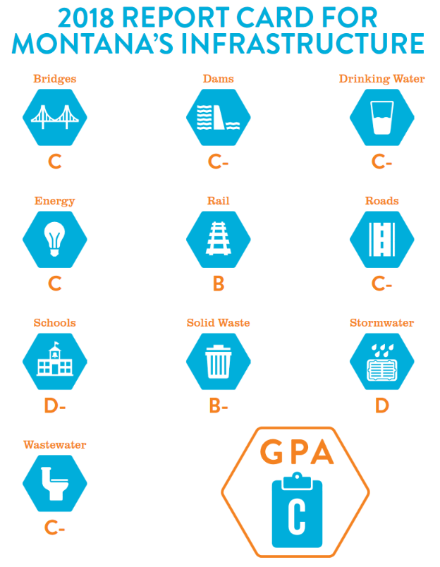 Montana's 2018 infrastructure report card from the American Society of Civil Engineers.