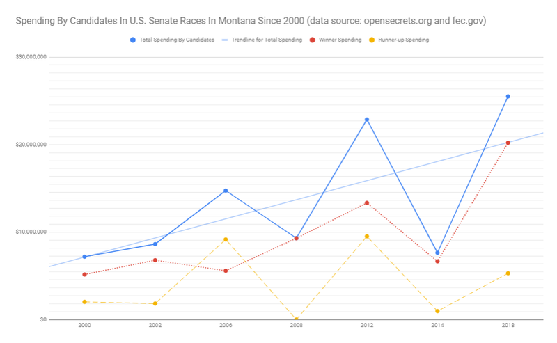 Spending by Candidates In Montana's U.S. Senate Races, 2000-2018. Data: opensecrets.org, fec.org