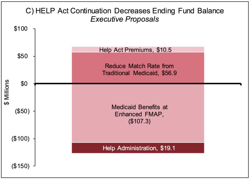 HELP Act continuation decreases ending fund balance executive proposals. Dec. 3, 2018