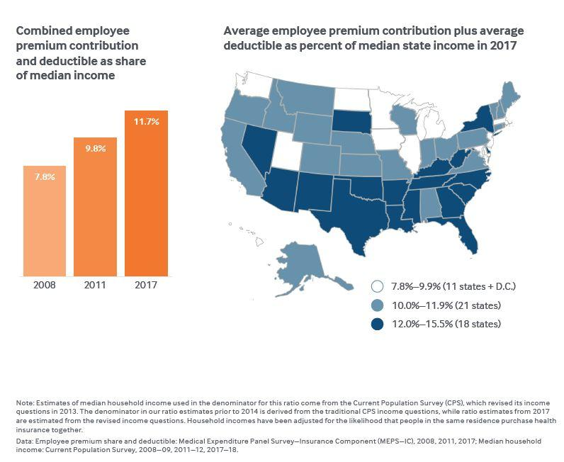 Average Employee Premium Contribution Plus Average Deductible as Percent of Median State Income in 2017.