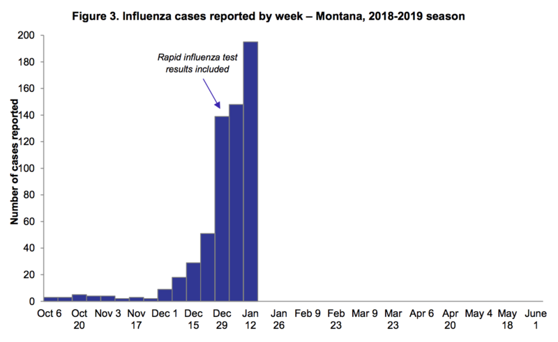 Influenza cases reported by week, Montana 2018-2019 season. Jan. 18, 2019.